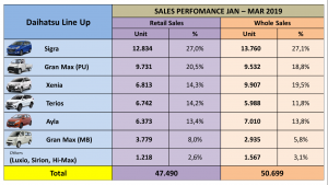 Daihatsu Raih Penjualan 50.699 Unit Selama 3 Bulan 1