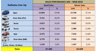 Daihatsu Raih Penjualan 50.699 Unit Selama 3 Bulan 6