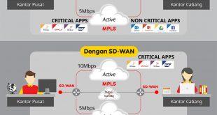 Tekan Biaya dengan Aplikasi Managed SD-WAN 22