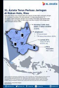 Rambah Pelosok Sumatera, XL Axiata Perluas Jaringan 4G di Provinsi Riau 1